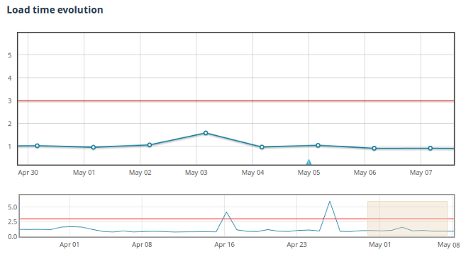 monitoring-load-time-graph
