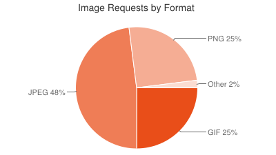 Image Requests by Format