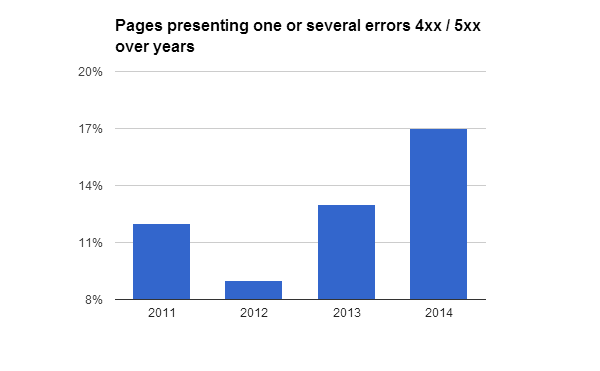 Pages with 4xx/5xx errors