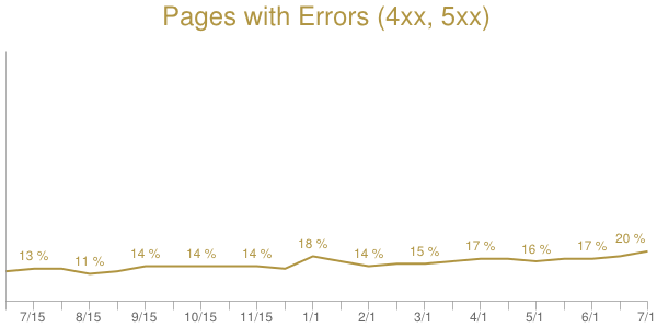 error 4xx and 5xx graph DareBoost httparchive