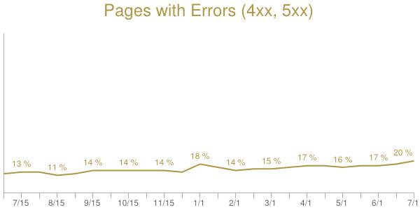 error 4xx and 5xx graph DareBoost httparchive