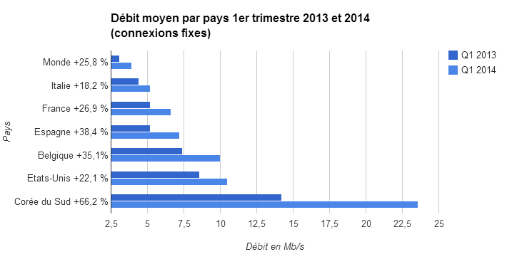Débits moyen par pays 1er trimestre 2013 et 2014