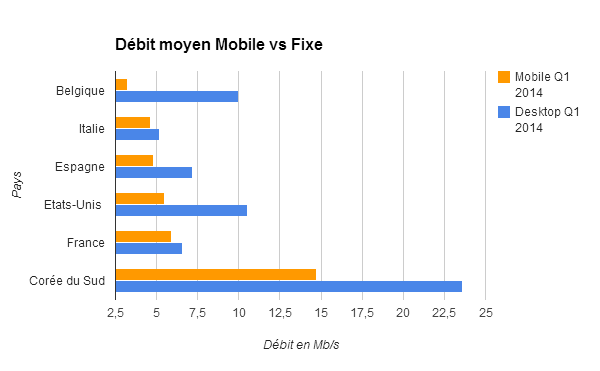 Débit moyen Mobile vs Fixe 1er trimestre 2014