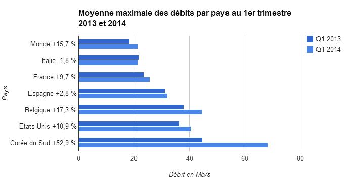 Moyenne maximale débit par pays trimestre 1 2013 et 2014