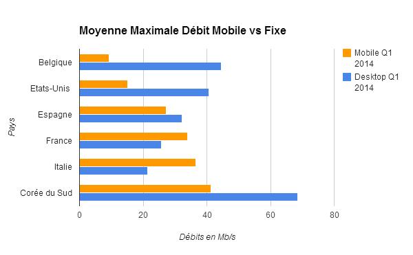 Moyenne maximale Débit mobile vs Fixe