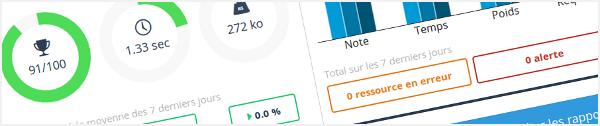 Tableau de Bord - Monitoring des performances