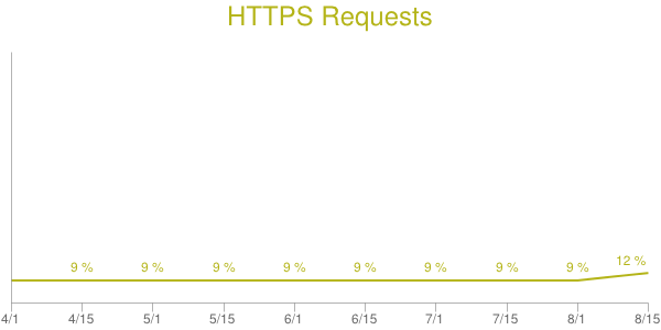 Evolution du HTTPs