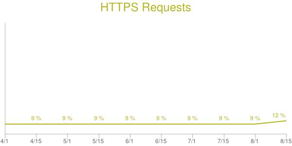 Evolution du HTTPs