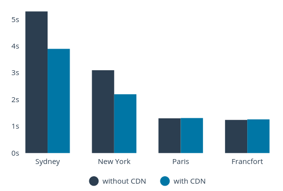Améliorations dues au CDN par localisation