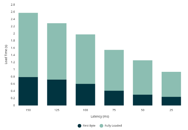 Latency performance impact results