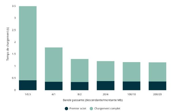 Impacts de la bande passante sur la performance web