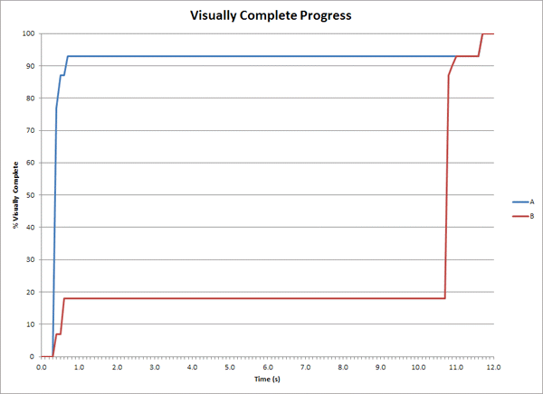 Visual Progress