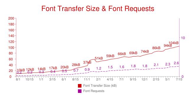 l'utilisation des fontes ne cesse de progresser