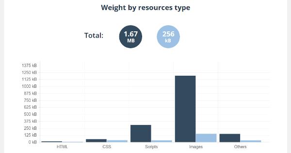Resources Comparison