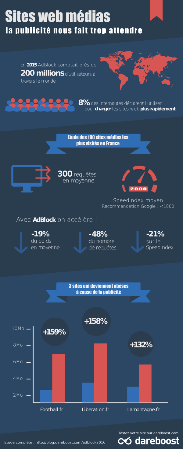 Infographie sur les performances des sites web Medias avec et sans adblock