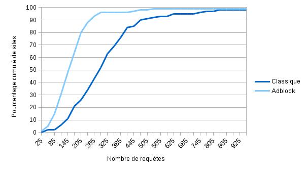 medias : nombre de requêtes avec et sans adblock