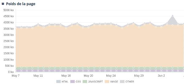 Surveillance de la performance par type de contenu