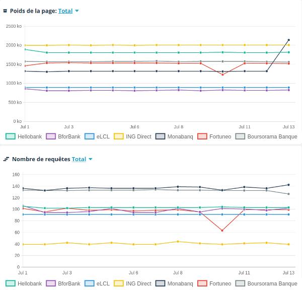 Evolution du poids et du nombre de requêtes des 7 banques en ligne étudiées