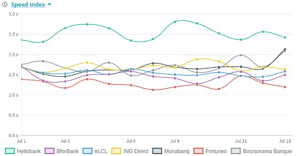 Evolution du speedindex des différents banques en ligne