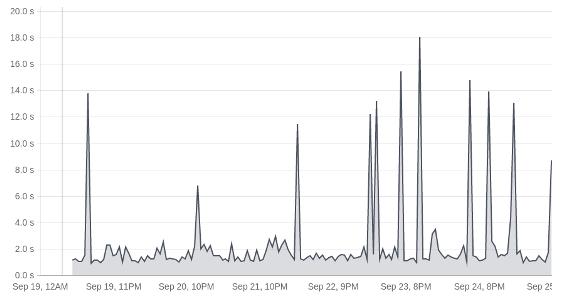 Drive : monitoring temps de réponse serveur