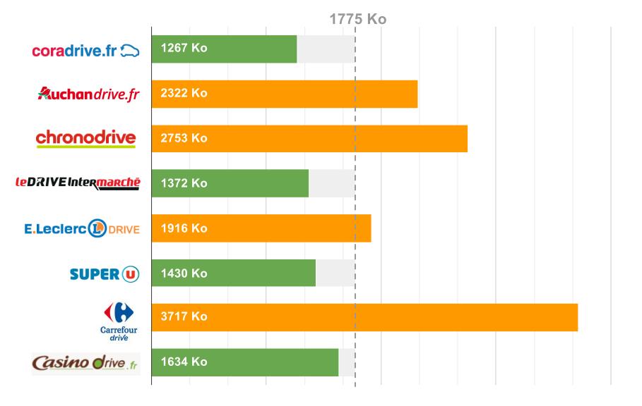 Comparatif Drive : le poids des pages