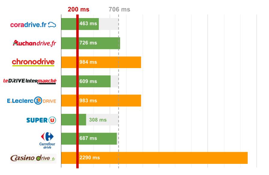 Comparatif Drive : temps de réponse serveur