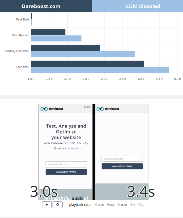 Dareboost comparison report with and without a CDN