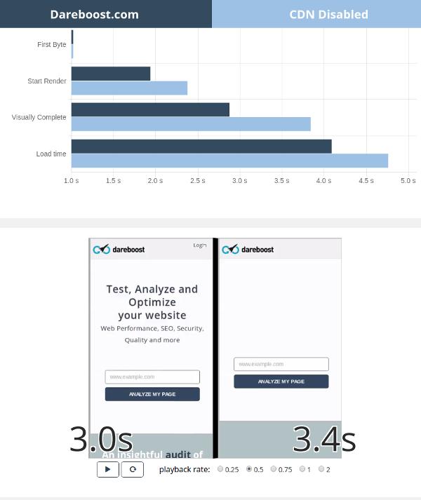 Comparaison de dareboost avec et sans CDN testé depuis les USA