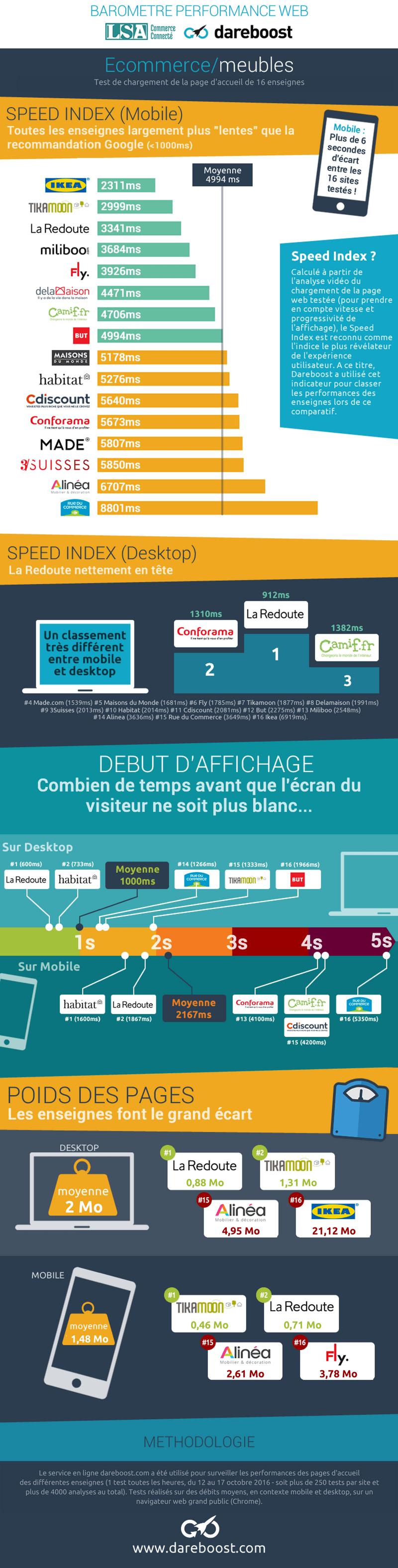 Baromètre performance web e-commerce meubles LSA/Dareboost