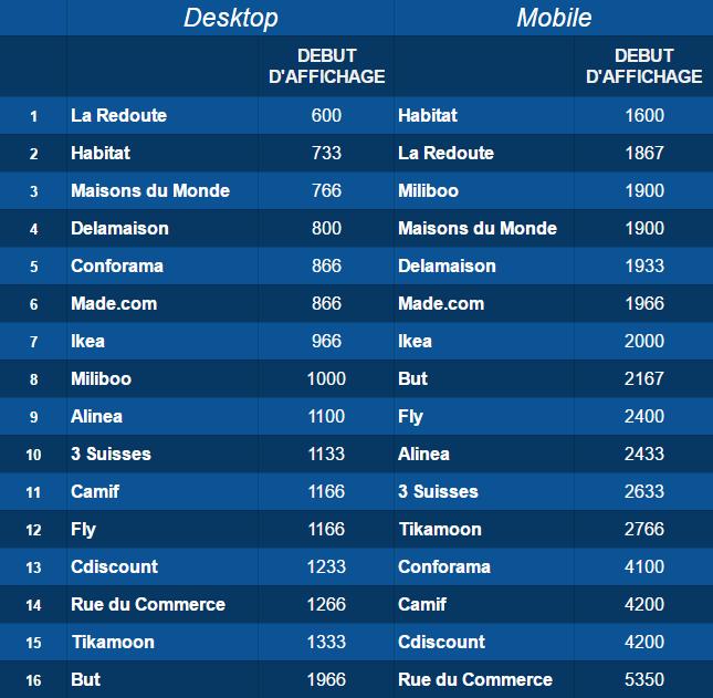 Résultats Start Render baromètre webperf LSA Dareboost