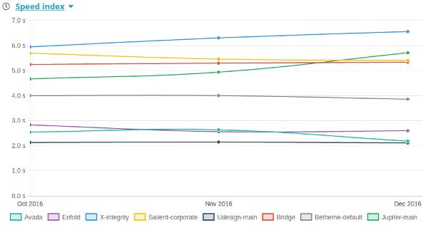 Evolution des speed index des différents thèmes au cours de l'étude