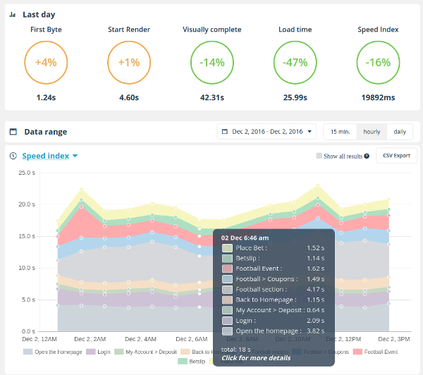 user journey monitoring dashboard
