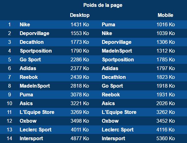 Baromètre Dareboost ecommerce sport : poids des pages
