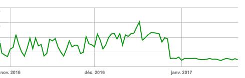 Suite à l'évolution de son infrastructure le site web LeLynx.fr a pu voir ses mesures de temps de réponse serveur nettement s'améliorer sur la Google Search Console