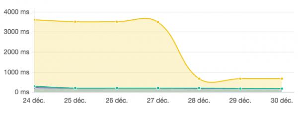 Suite à l'évolution de son infrastructure le site web LeLynx.fr a pu voir ses mesures de temps de réponse serveur nettement s'améliorer sur l'outil de surveillance Dareboost