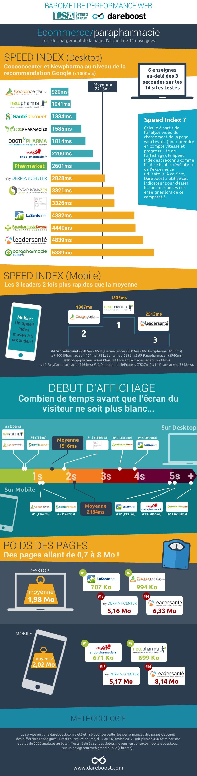 Baromètre performance web Dareboost/LSA - Parapharmacie