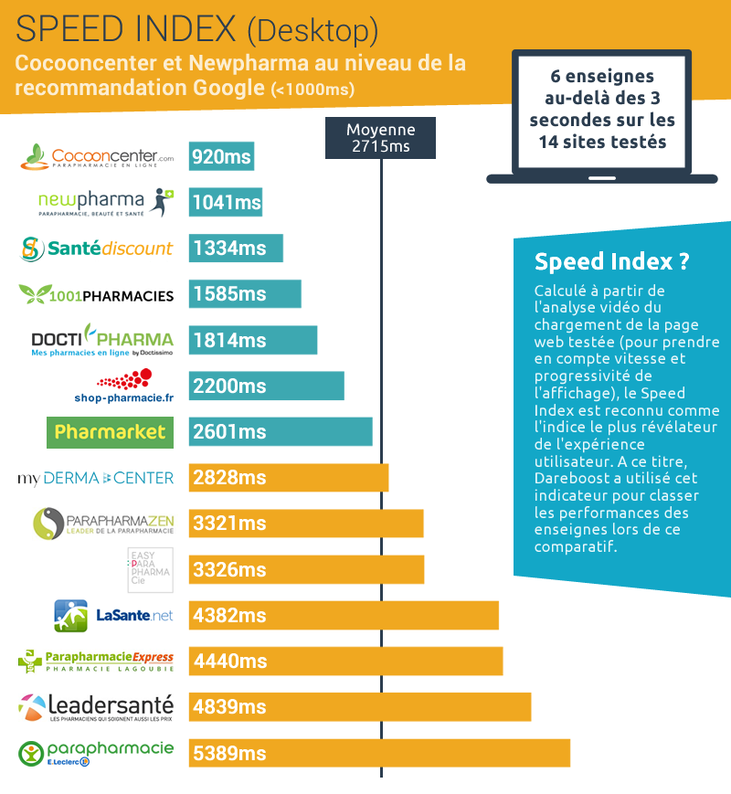 Baromètre Parapharmacie Dareboost : Speed Index Desktop