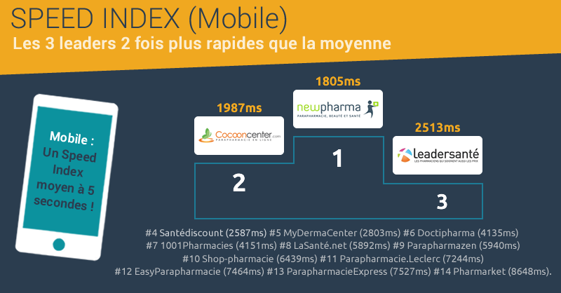 Baromètre parapharmacie Dareboost : Speed Index mobile