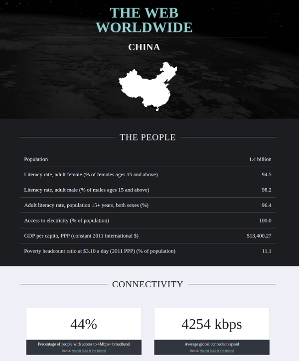 China average connectivity conditions - webworldwide.io