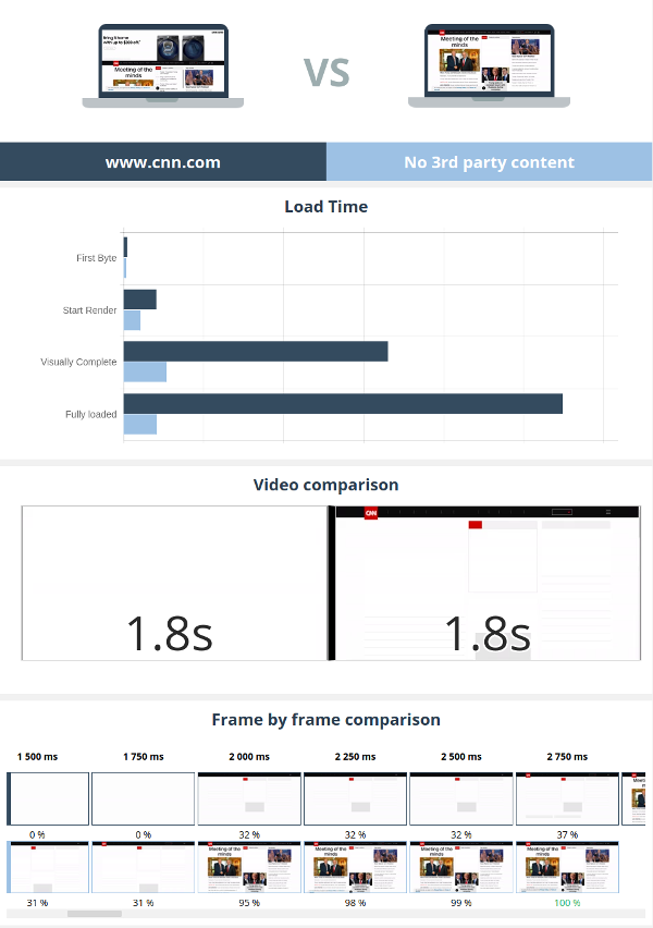 CNN Performance Comparison Report, with and without third party content