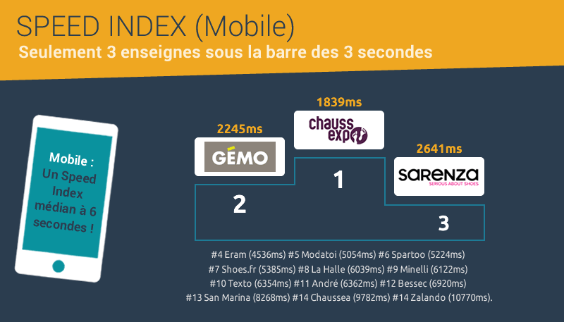 Baromètre Dareboost webperf ecommerce chaussures : Speed Index Mobile