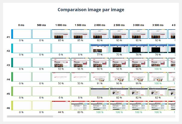 Comparaison des filmstrips