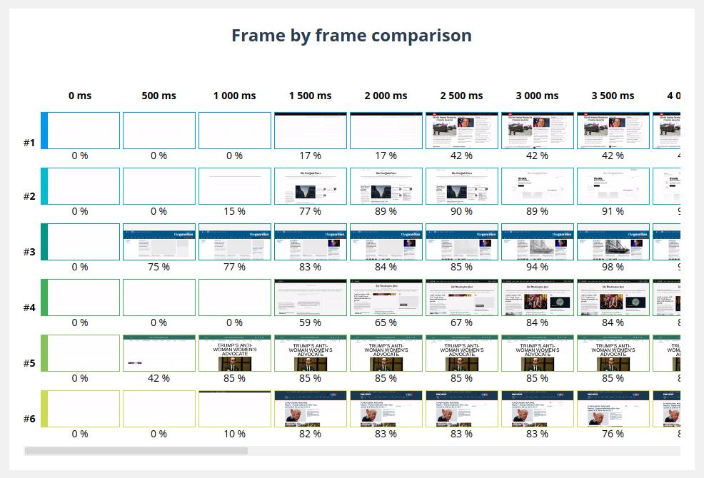 Filmstrip comparison