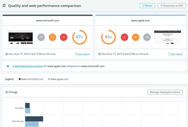 Website Speed Comparison Report Screenshot