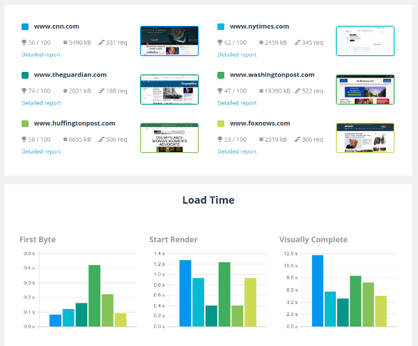 Comparison report with 6 web pages performance compared