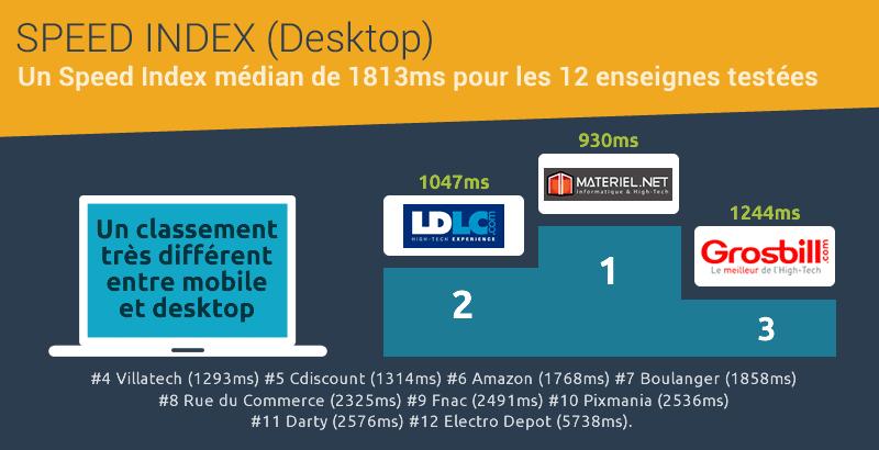 Speed Index Desktop - baromètre High-tech