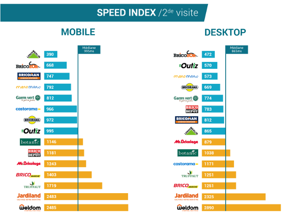 Speed Index 2e visite - ecommerce bricolage jardinage