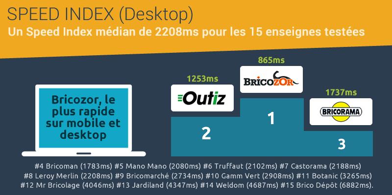 Speed Index desktop baromètre ecommerce bricolage jardinage