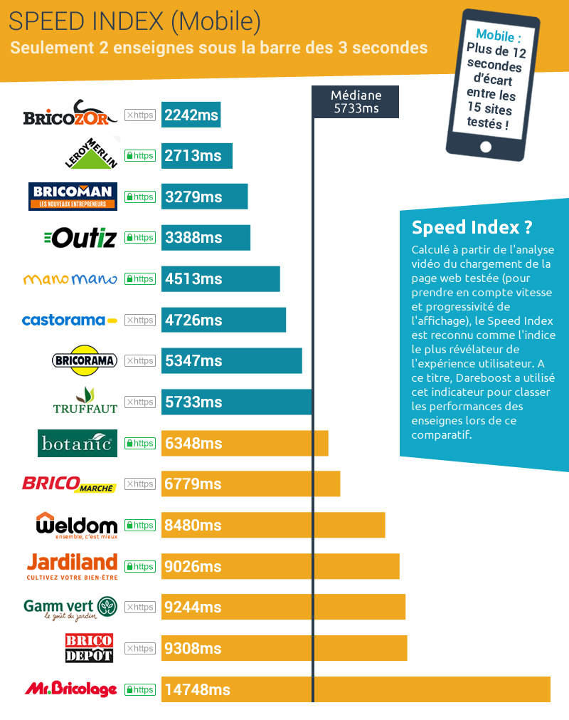Speed Index mobile - ecommerce bricolage jardinage barometre