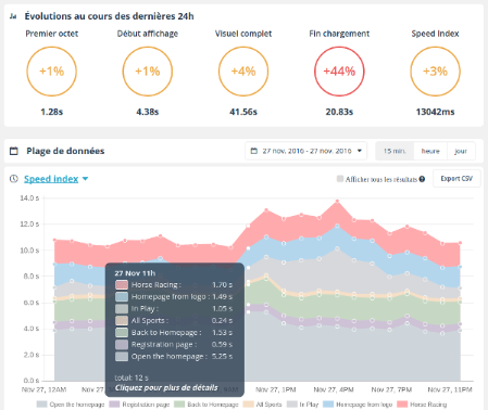 monitoring parcours utilisateur Dareboost